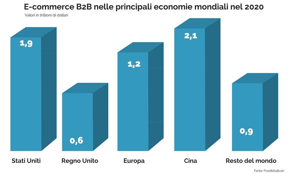 E-commerce B2B statistica