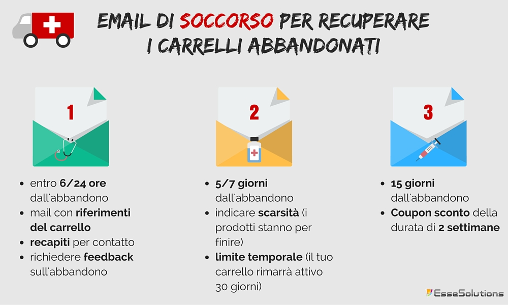 follow up email e-commerce carrello abbandonato